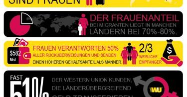Infografik über Geldbewegungen von Migrantinnen