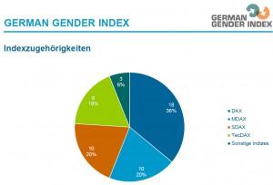 German Gender Index