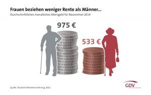 GDV-Grafik-Frauen-weniger-Rente-Maenner-web