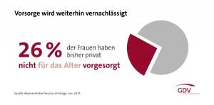 GDV-Grafik-Vorsorge-Frauen-vernachlaessigt-web