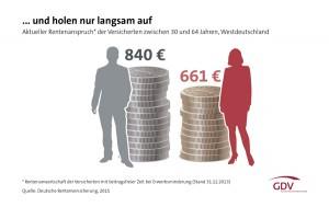 GDV-Grafik-aktueller-Rentenanspruch-Frauen-Maenner-web