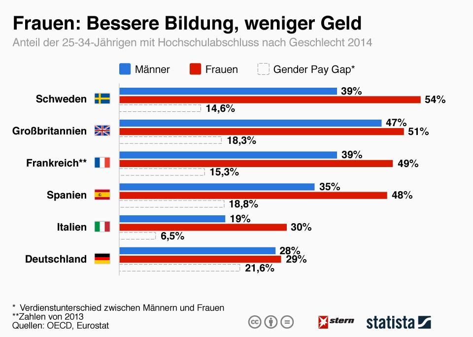 infografik_4471_frauen_bessere_bildung_weniger_geld_n