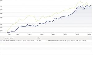 Fonds Chart