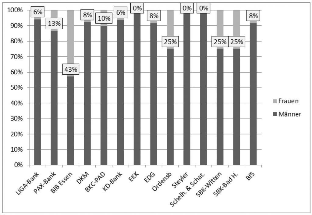 Frauenquote bei Kirchenbanken