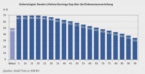 Gastbeitrag_Einkommenslücke